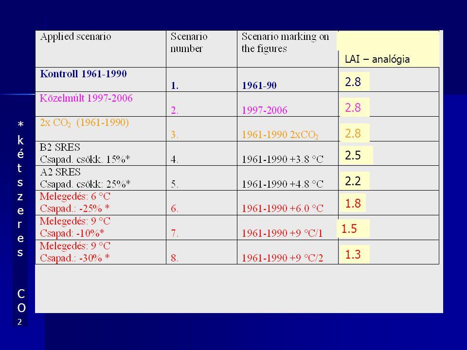 LAI – analógia 2.8 2.8 *kétszeres CO2 2.8 2.5 2.2 1.8 1.5 1.3