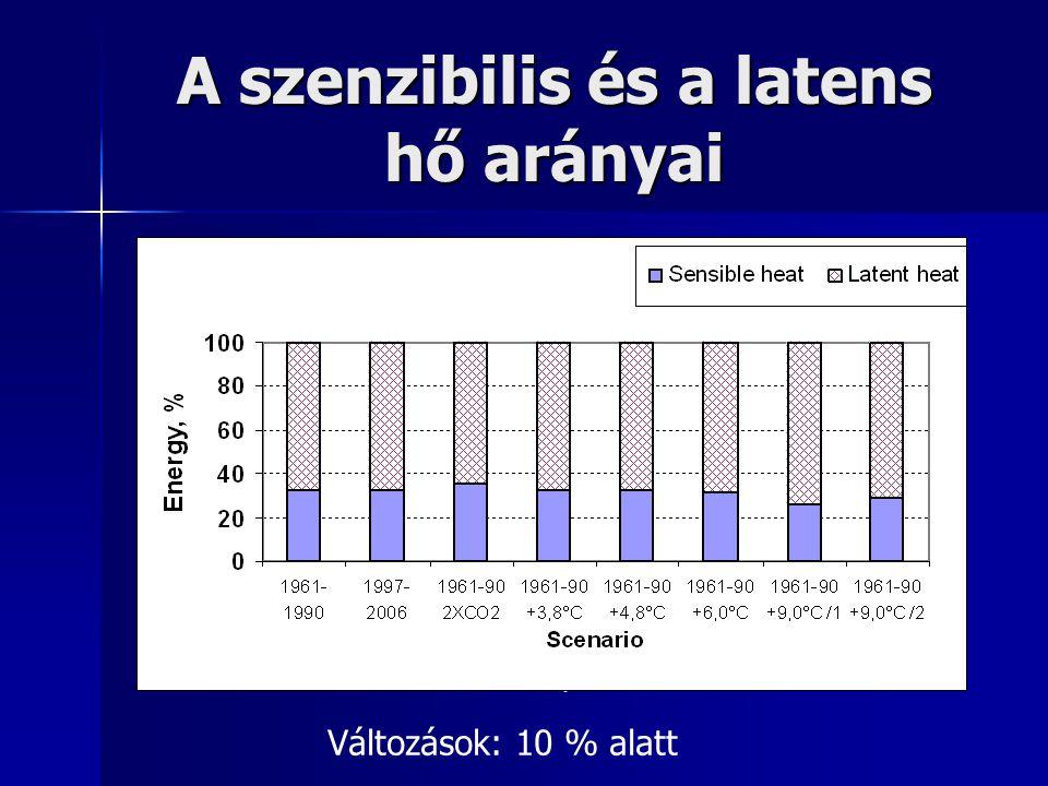 A szenzibilis és a latens hő arányai
