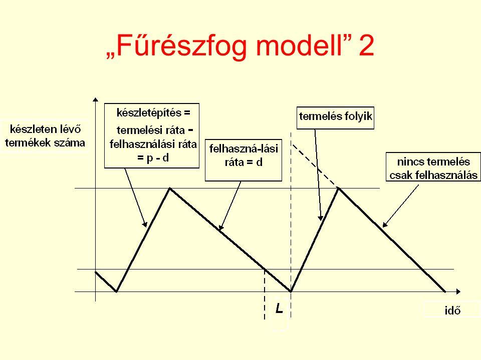 """""""Fűrészfog modell 2"""