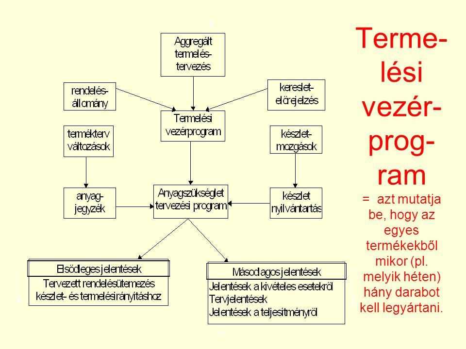 Terme-lési vezér-prog-ram = azt mutatja be, hogy az egyes termékekből mikor (pl.