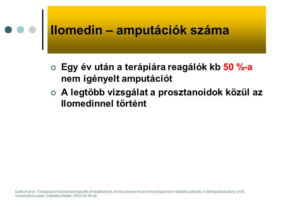 Ilomedin – amputációk száma