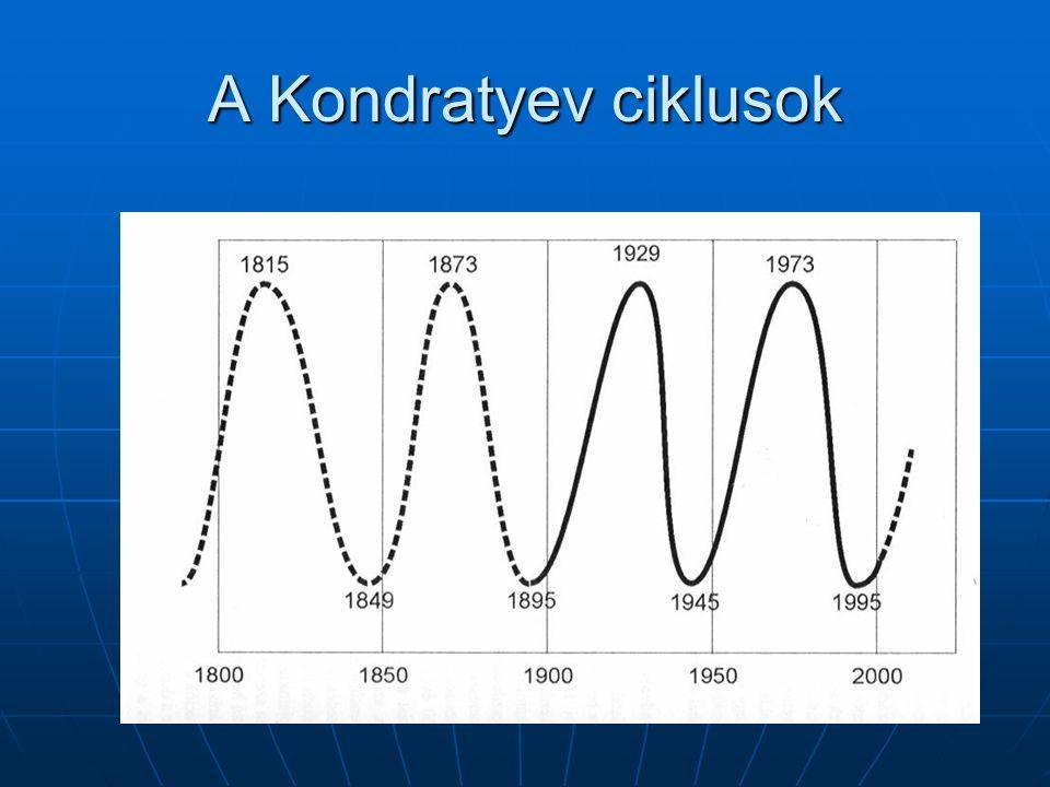 A Kondratyev ciklusok