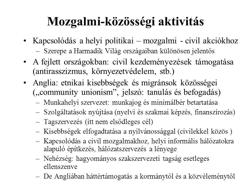 Mozgalmi-közösségi aktivitás