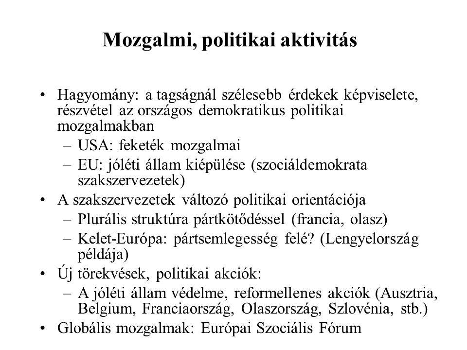 Mozgalmi, politikai aktivitás
