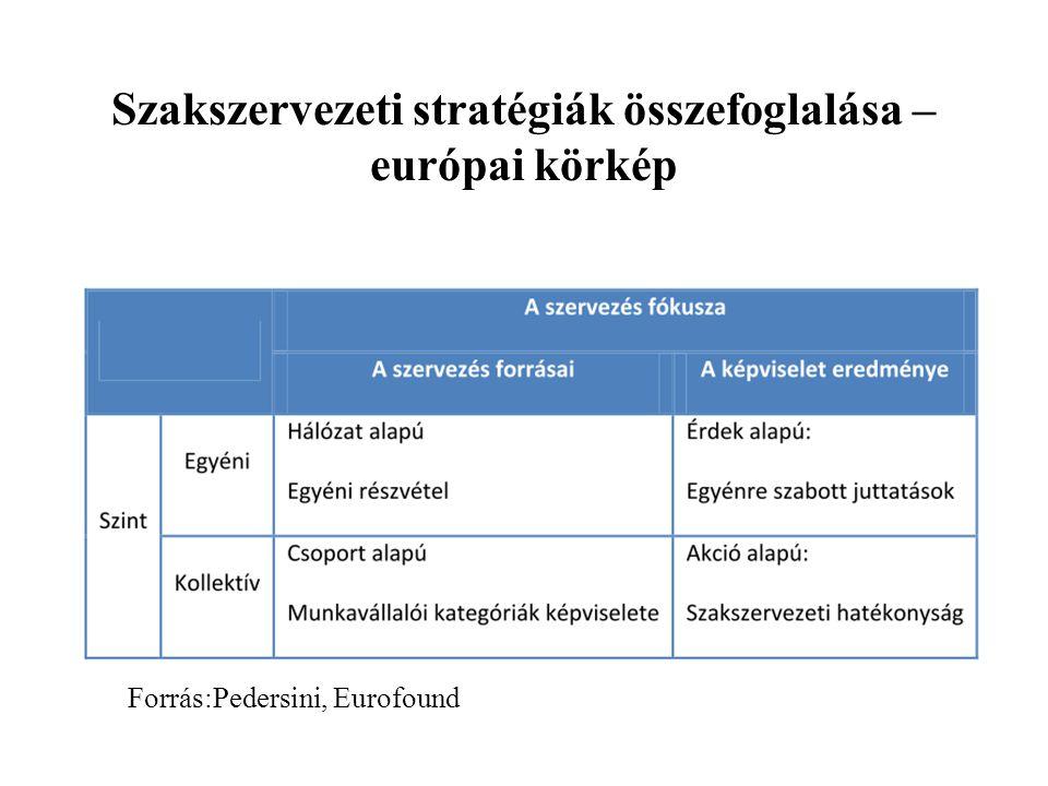 Szakszervezeti stratégiák összefoglalása – európai körkép
