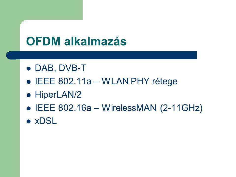 OFDM alkalmazás DAB, DVB-T IEEE 802.11a – WLAN PHY rétege HiperLAN/2