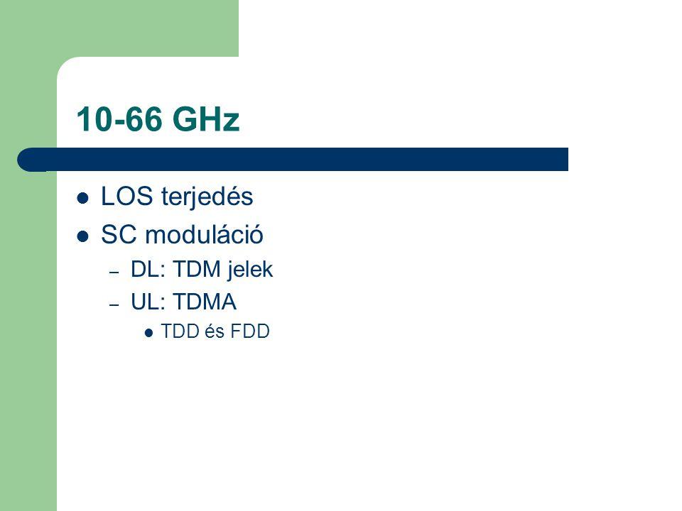 10-66 GHz LOS terjedés SC moduláció DL: TDM jelek UL: TDMA TDD és FDD