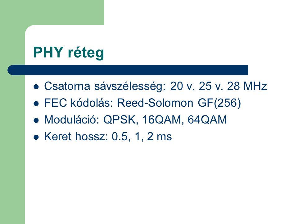PHY réteg Csatorna sávszélesség: 20 v. 25 v. 28 MHz
