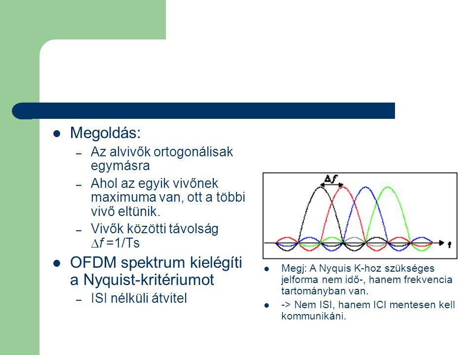 OFDM spektrum kielégíti a Nyquist-kritériumot