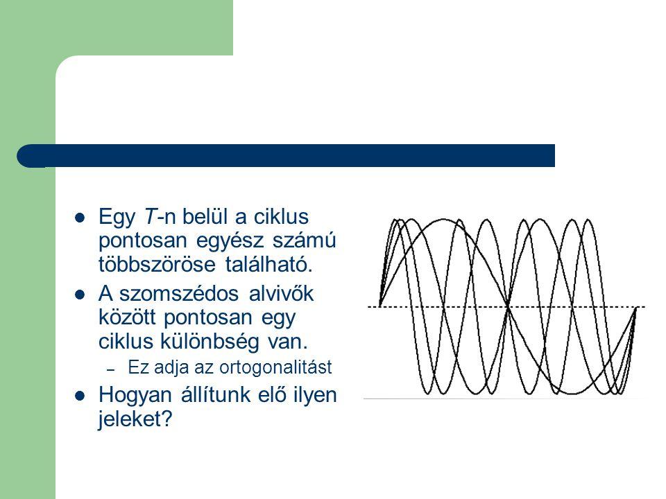 Egy T-n belül a ciklus pontosan egyész számú többszöröse található.