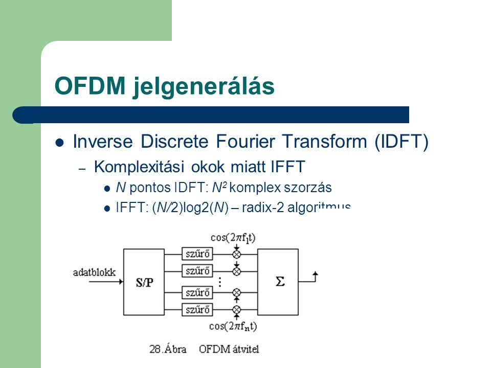 OFDM jelgenerálás Inverse Discrete Fourier Transform (IDFT)