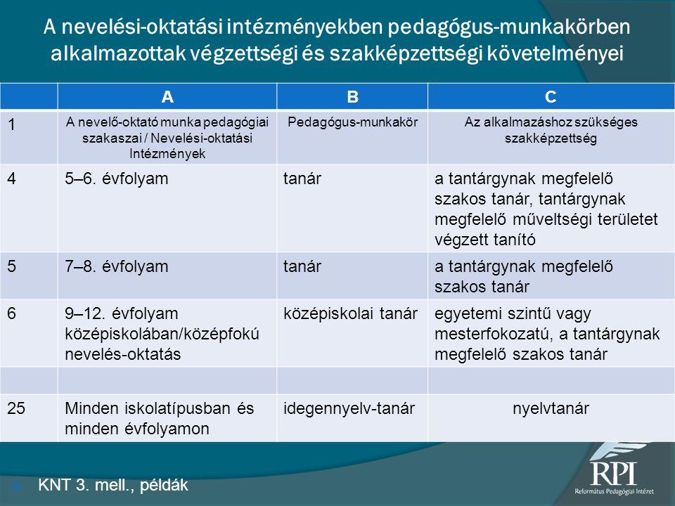 A nevelési-oktatási intézményekben pedagógus-munkakörben alkalmazottak végzettségi és szakképzettségi követelményei