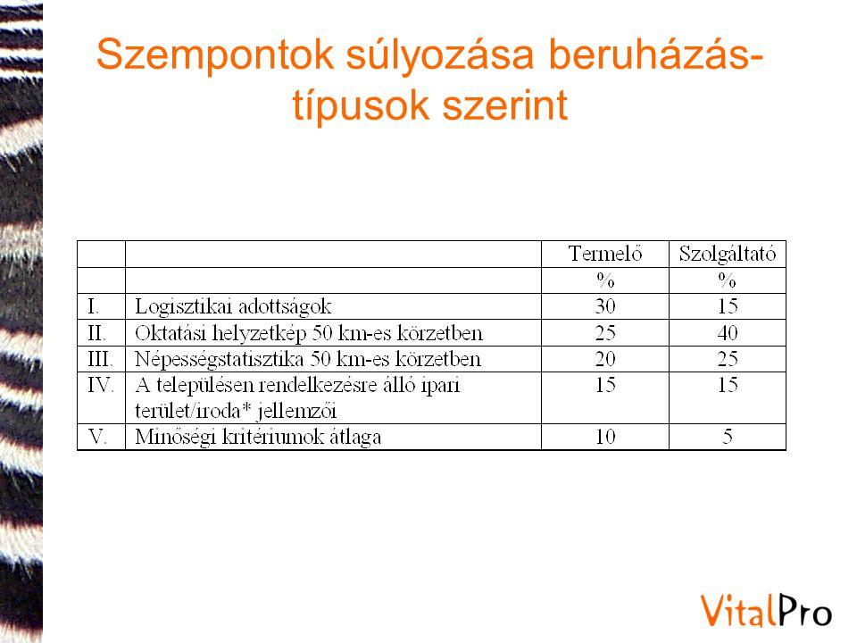 Szempontok súlyozása beruházás-típusok szerint