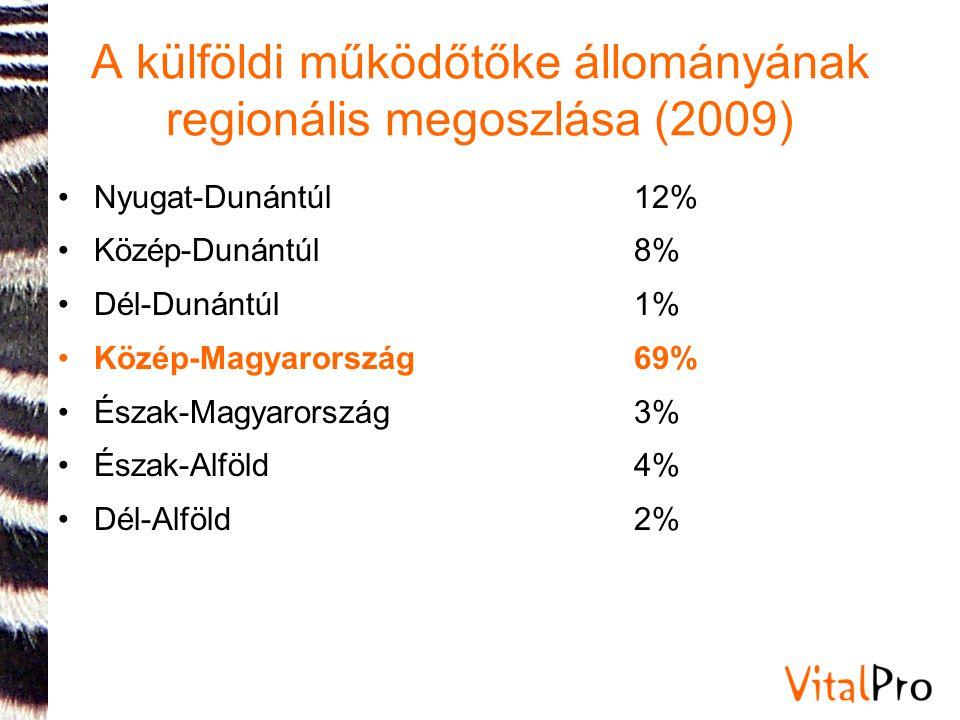 A külföldi működőtőke állományának regionális megoszlása (2009)