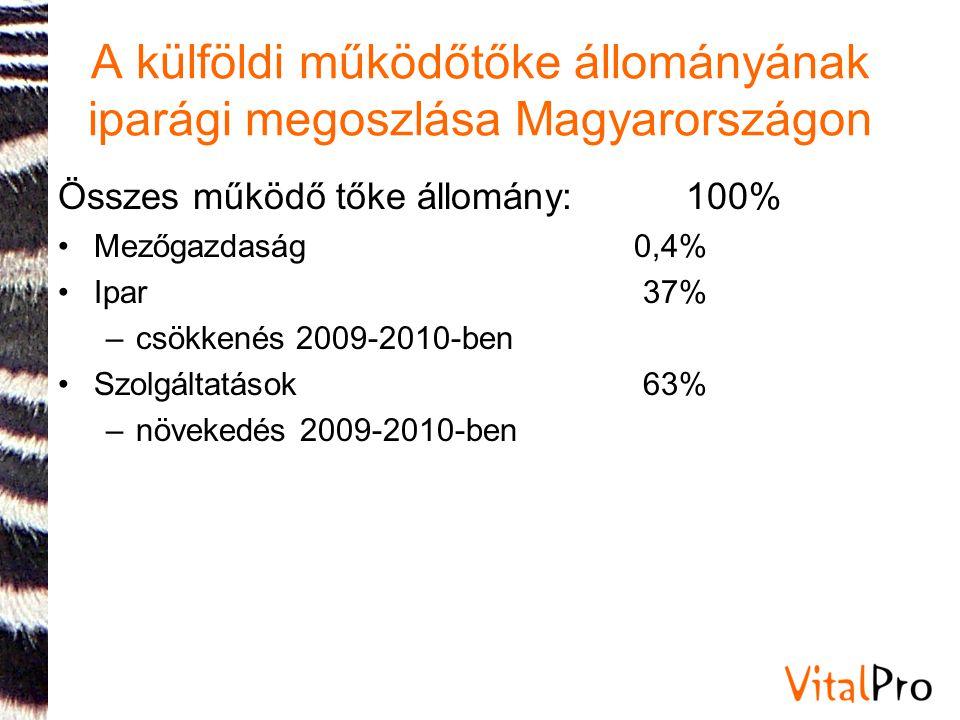 A külföldi működőtőke állományának iparági megoszlása Magyarországon