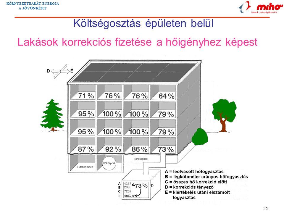 Lakások korrekciós fizetése a hőigényhez képest