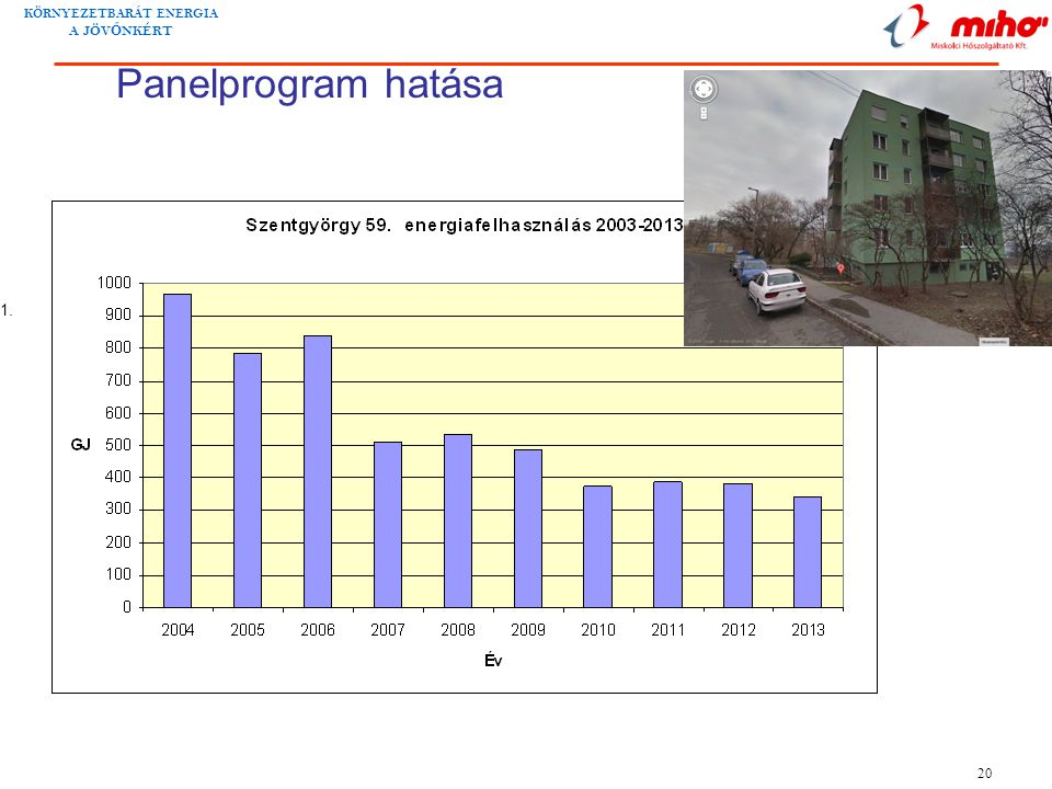 Panelprogram hatása
