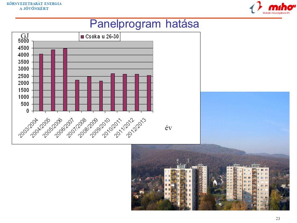Panelprogram hatása GJ év