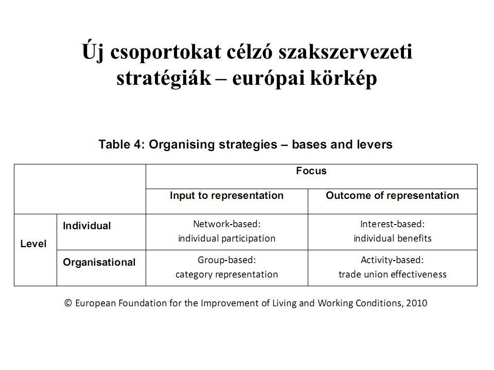 Új csoportokat célzó szakszervezeti stratégiák – európai körkép