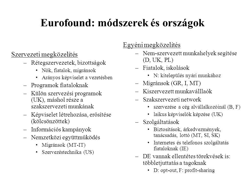 Eurofound: módszerek és országok