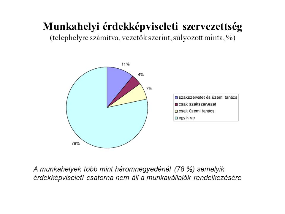 Munkahelyi érdekképviseleti szervezettség (telephelyre számítva, vezetők szerint, súlyozott minta, %)