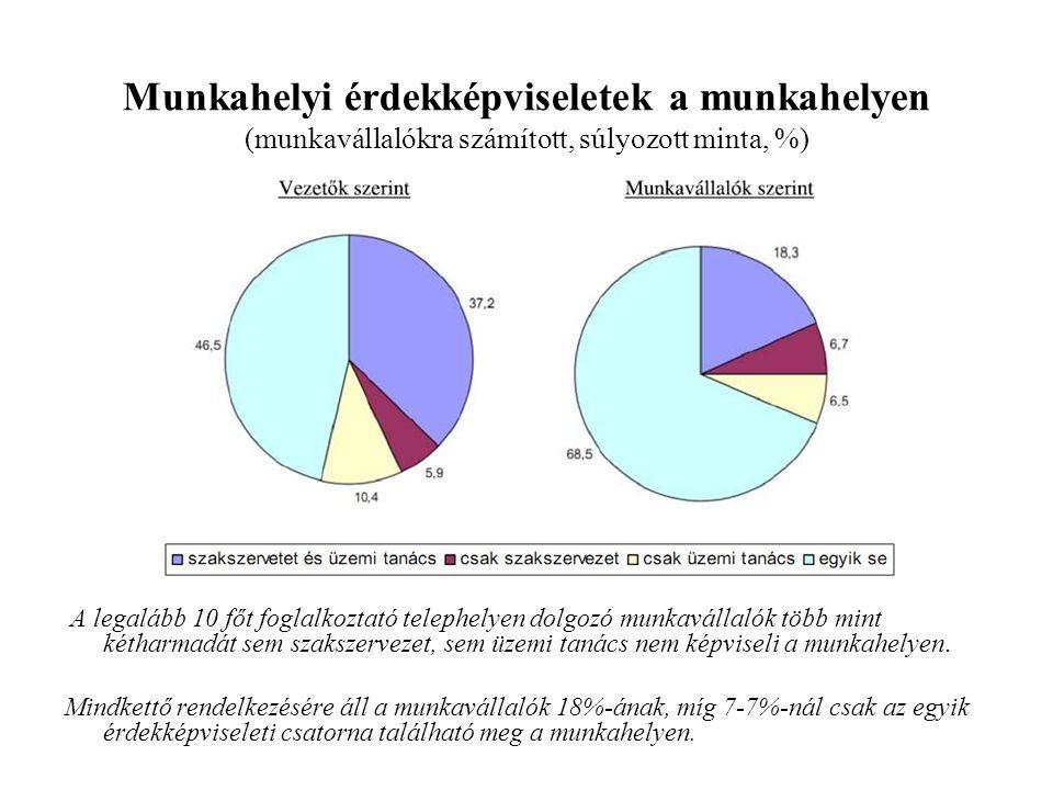 Munkahelyi érdekképviseletek a munkahelyen (munkavállalókra számított, súlyozott minta, %)