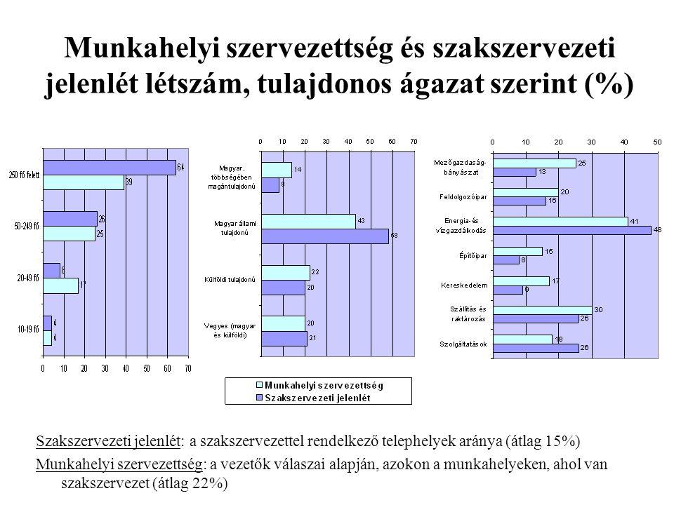 Munkahelyi szervezettség és szakszervezeti jelenlét létszám, tulajdonos ágazat szerint (%)