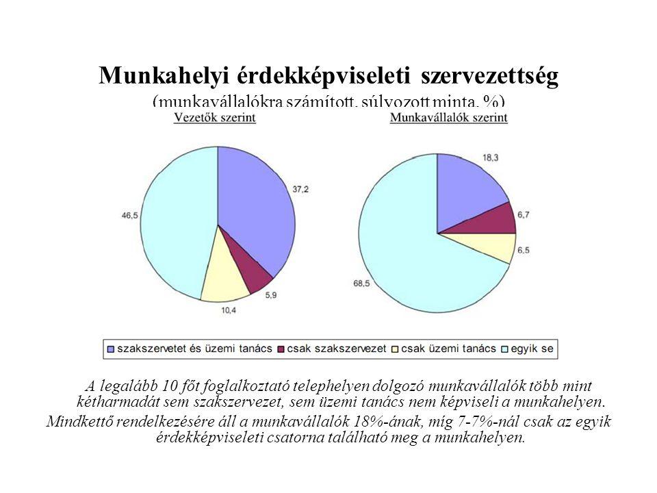 Munkahelyi érdekképviseleti szervezettség (munkavállalókra számított, súlyozott minta, %)