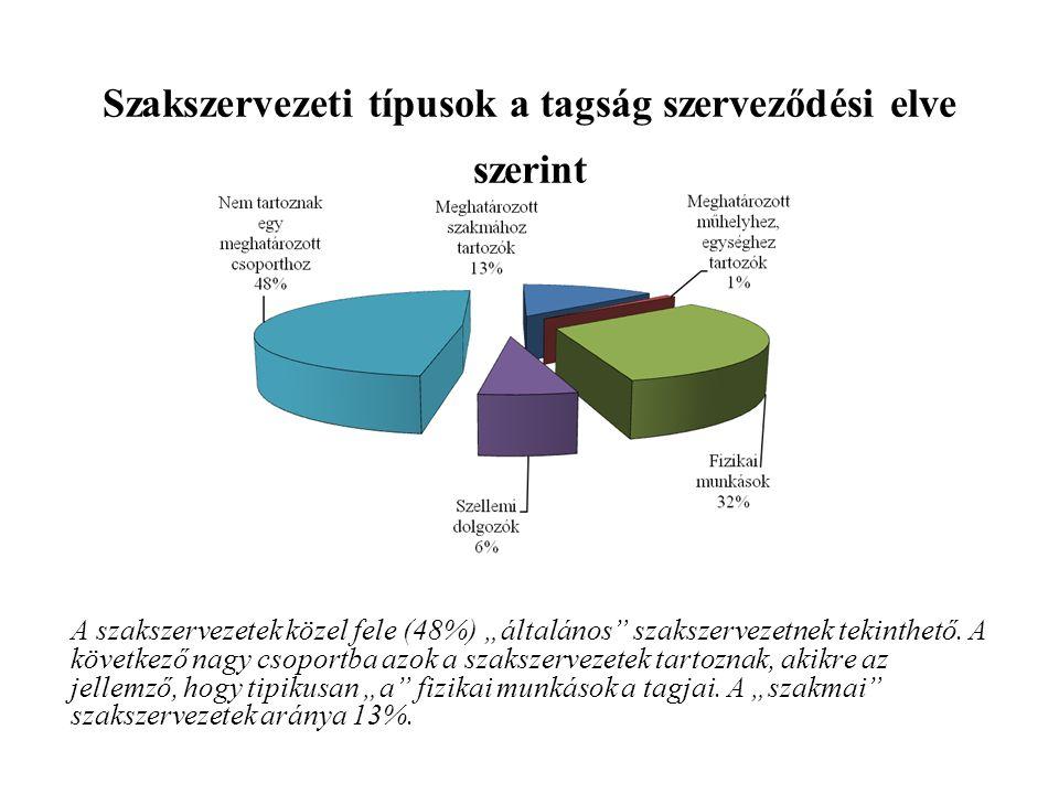 Szakszervezeti típusok a tagság szerveződési elve szerint