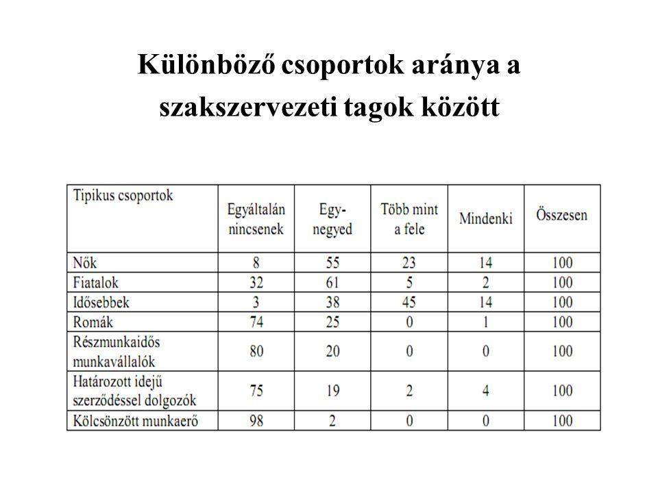 Különböző csoportok aránya a szakszervezeti tagok között