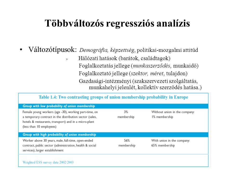 Többváltozós regressziós analízis
