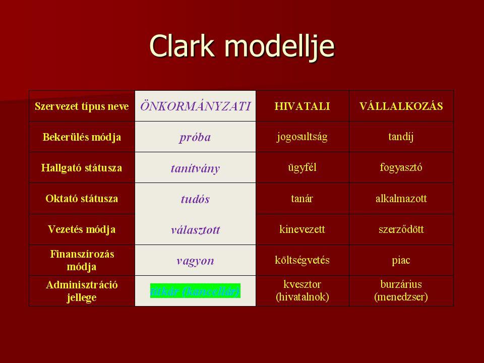 Clark modellje