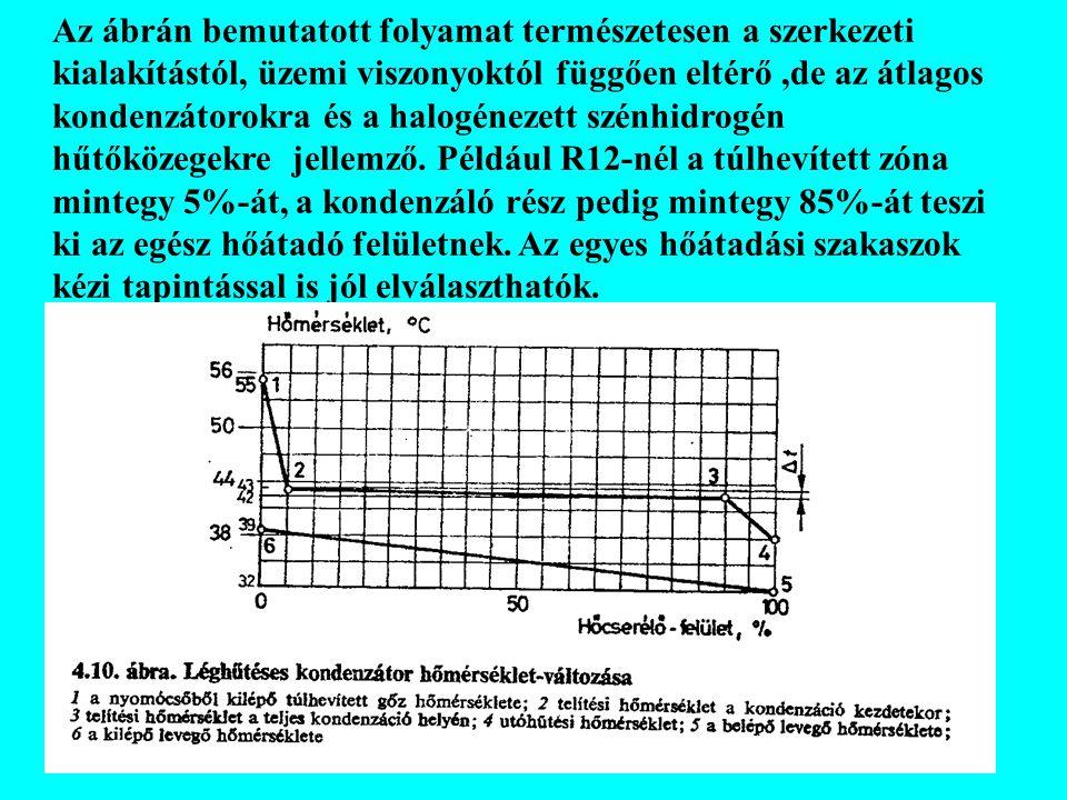 Az ábrán bemutatott folyamat természetesen a szerkezeti kialakítástól, üzemi viszonyoktól függően eltérő ,de az átlagos kondenzátorokra és a halogénezett szénhidrogén