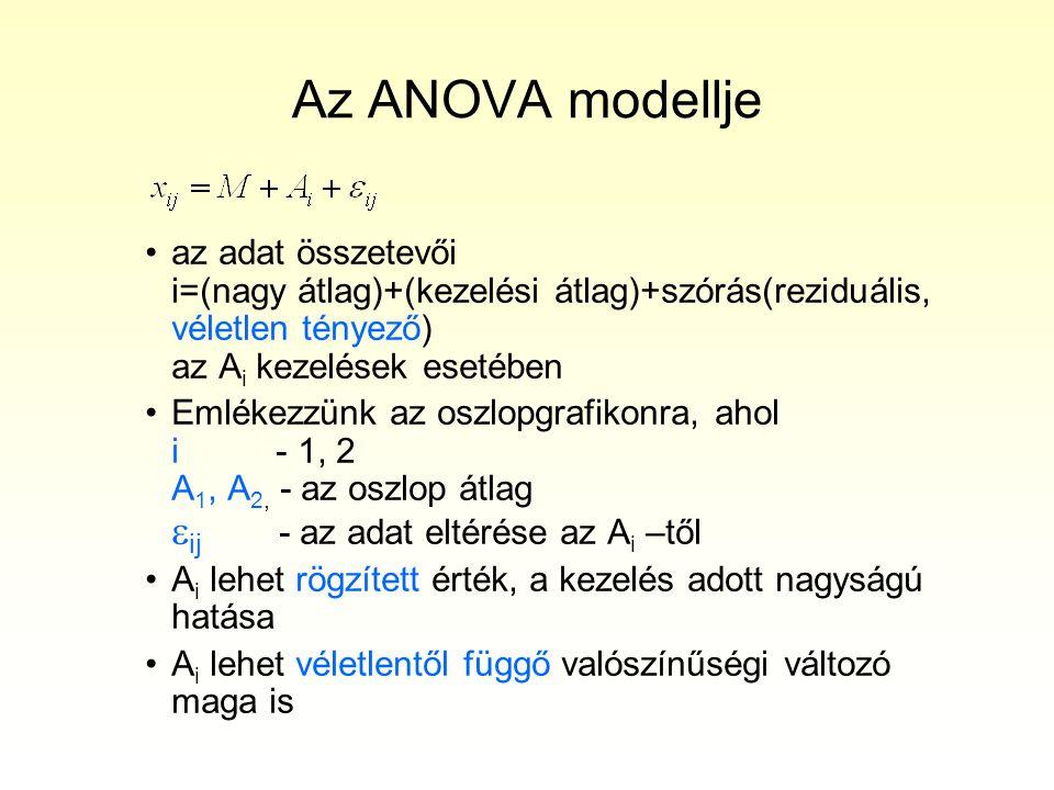 Az ANOVA modellje az adat összetevői i=(nagy átlag)+(kezelési átlag)+szórás(reziduális, véletlen tényező) az Ai kezelések esetében.