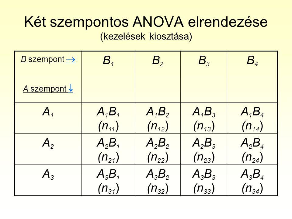 Két szempontos ANOVA elrendezése (kezelések kiosztása)