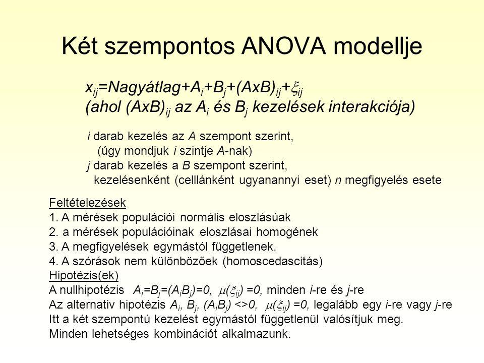 Két szempontos ANOVA modellje