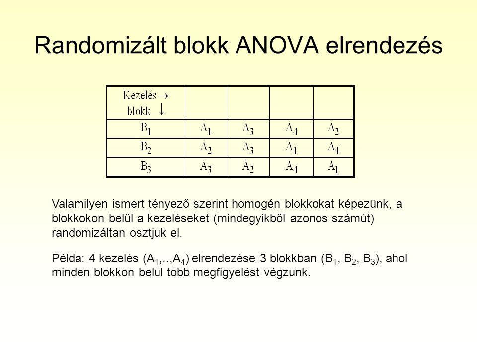 Randomizált blokk ANOVA elrendezés