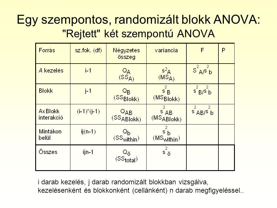 Egy szempontos, randomizált blokk ANOVA: Rejtett két szempontú ANOVA
