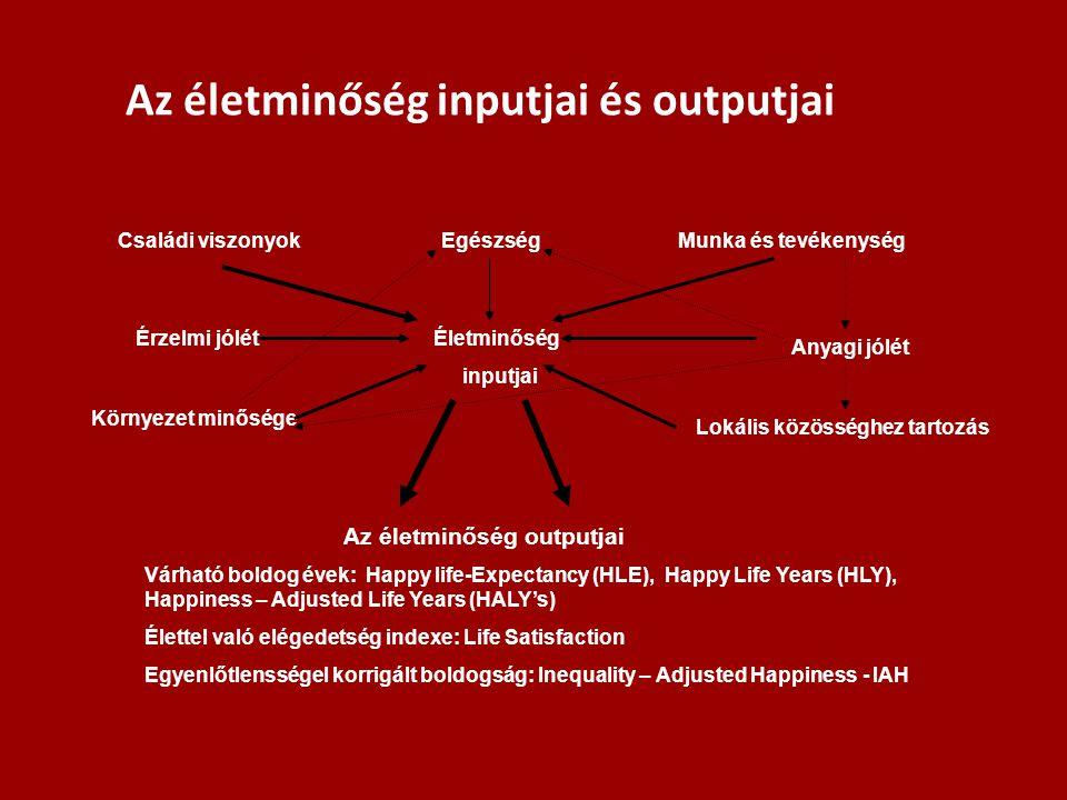 Az életminőség inputjai és outputjai