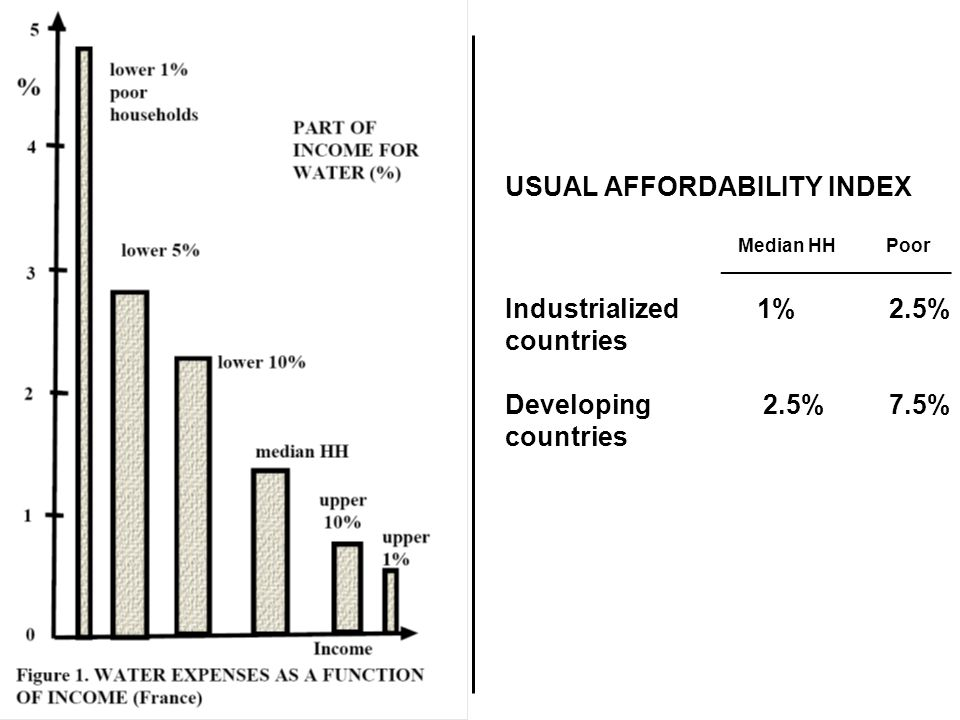 USUAL AFFORDABILITY INDEX