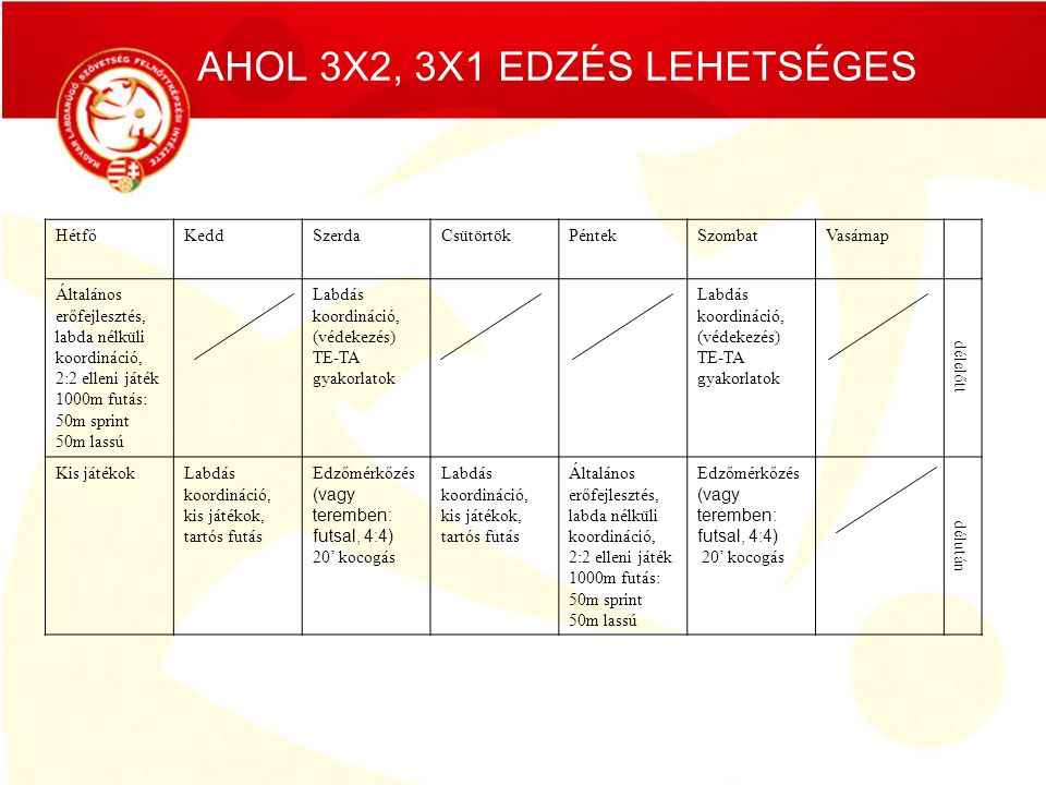 AHOL 3X2, 3X1 EDZÉS LEHETSÉGES