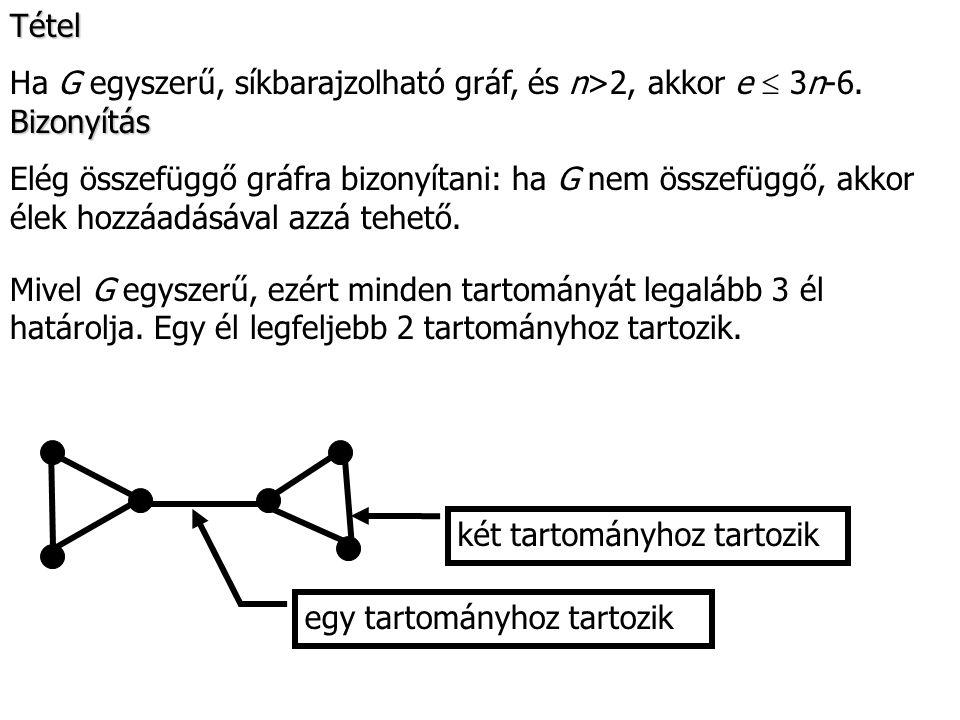 Tétel Ha G egyszerű, síkbarajzolható gráf, és n>2, akkor e  3n-6. Bizonyítás.