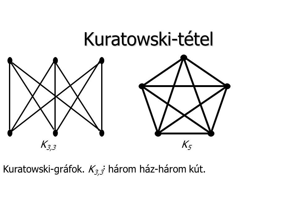 Kuratowski-tétel K5 K3,3 Kuratowski-gráfok. K3,3: három ház-három kút.
