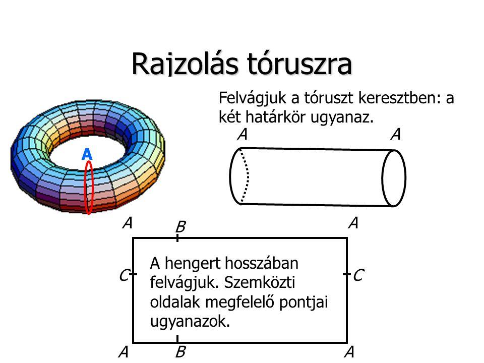 Rajzolás tóruszra Felvágjuk a tóruszt keresztben: a két határkör ugyanaz. A. A. A. B.