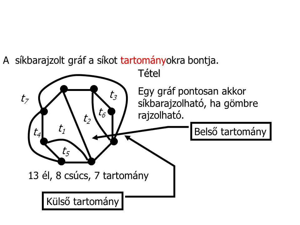 A síkbarajzolt gráf a síkot tartományokra bontja.