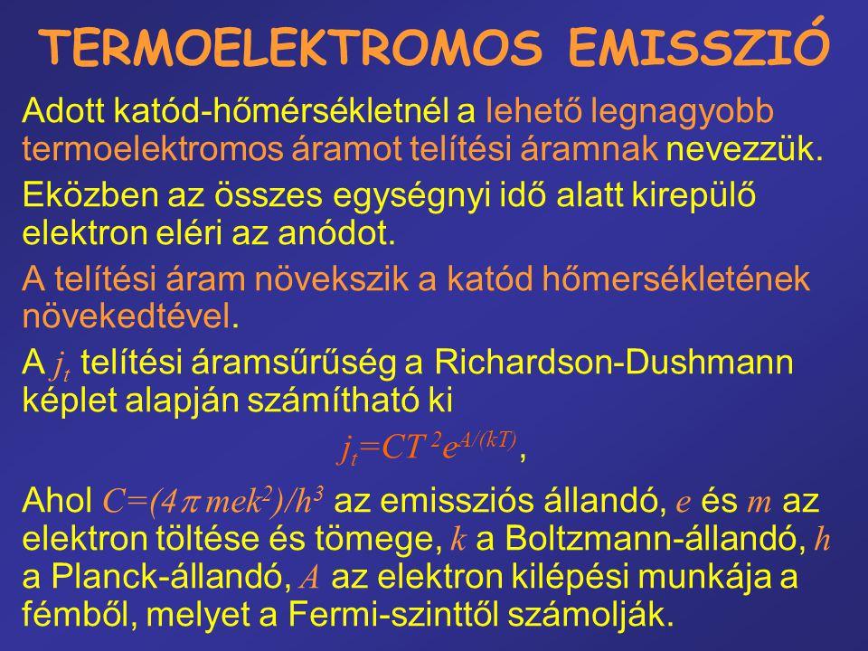 TERMOELEKTROMOS EMISSZIÓ