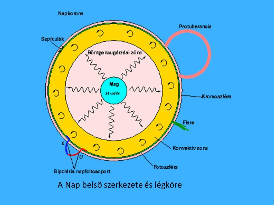 A Nap belsõ szerkezete és légköre