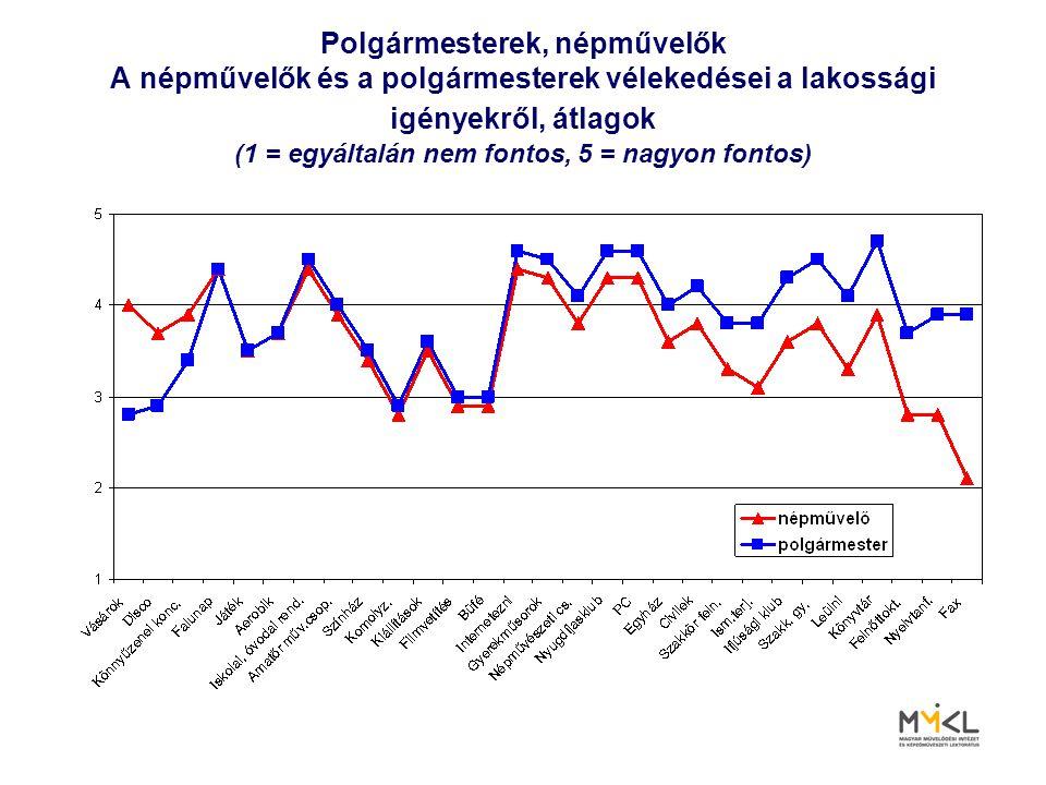 Polgármesterek, népművelők A népművelők és a polgármesterek vélekedései a lakossági igényekről, átlagok (1 = egyáltalán nem fontos, 5 = nagyon fontos)