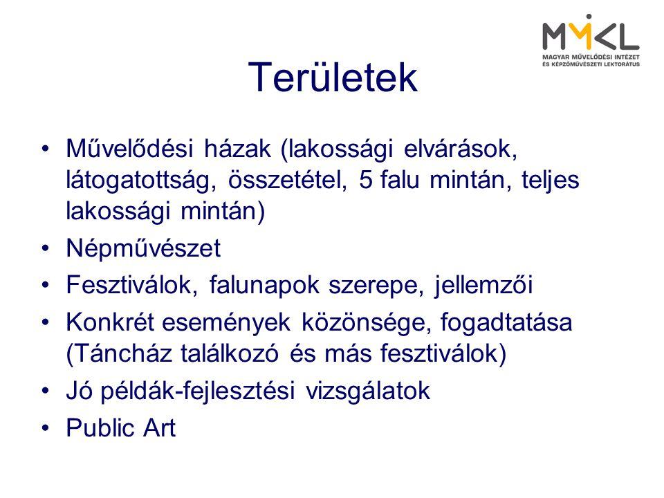 Területek Művelődési házak (lakossági elvárások, látogatottság, összetétel, 5 falu mintán, teljes lakossági mintán)
