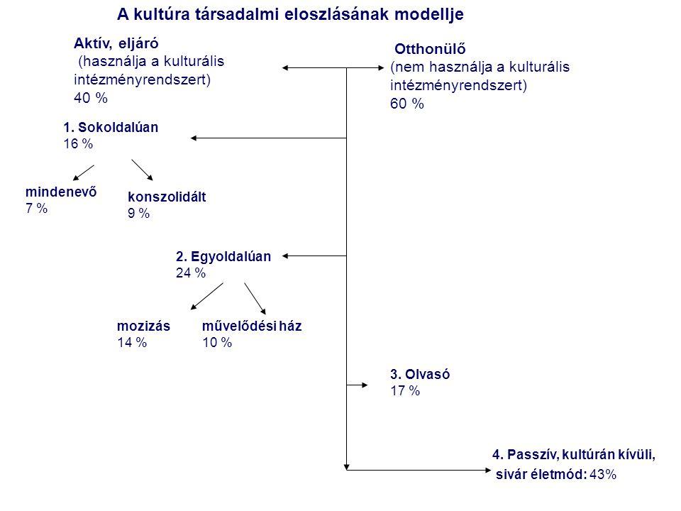 A kultúra társadalmi eloszlásának modellje